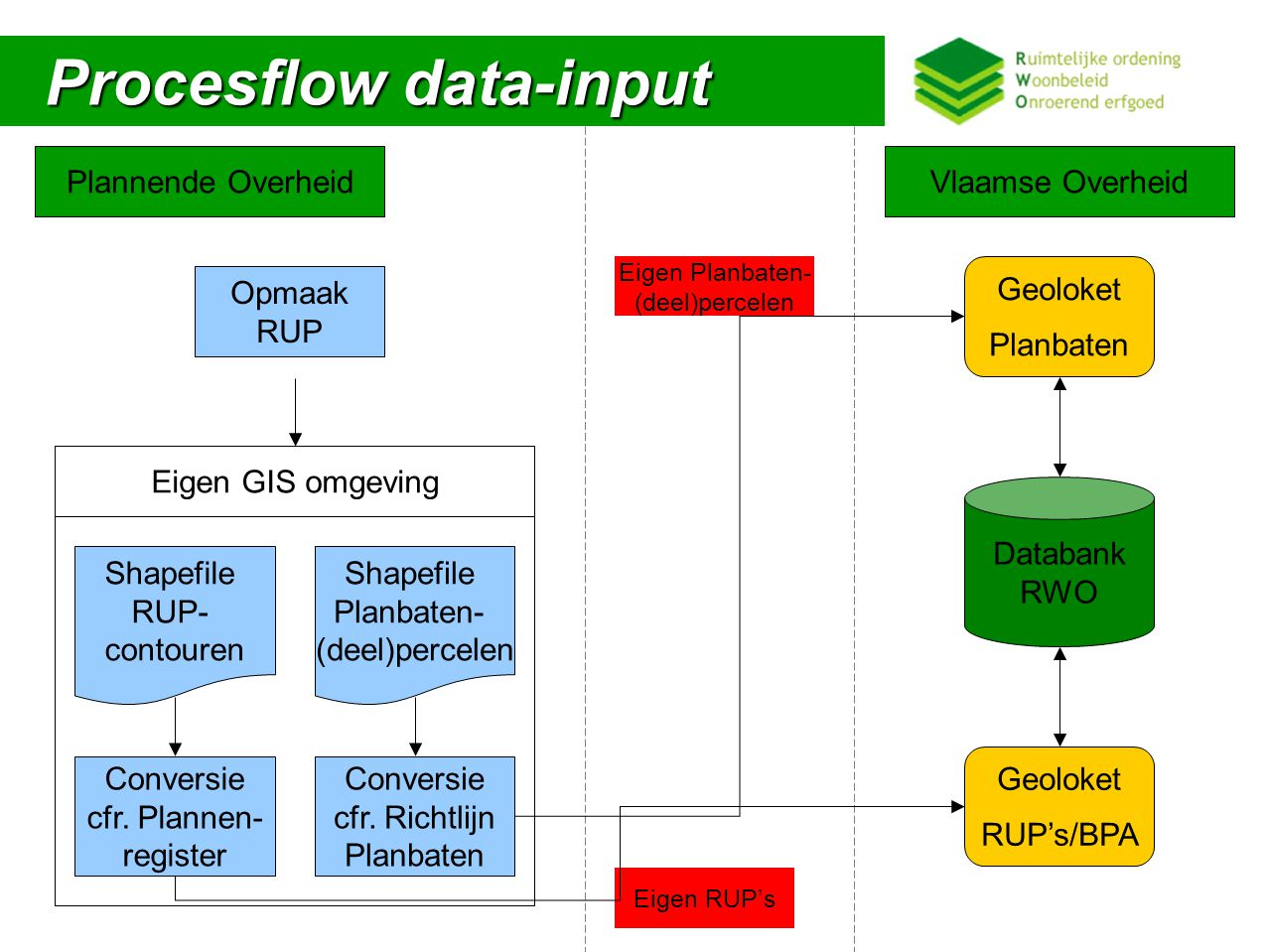 Procesflow data-input
