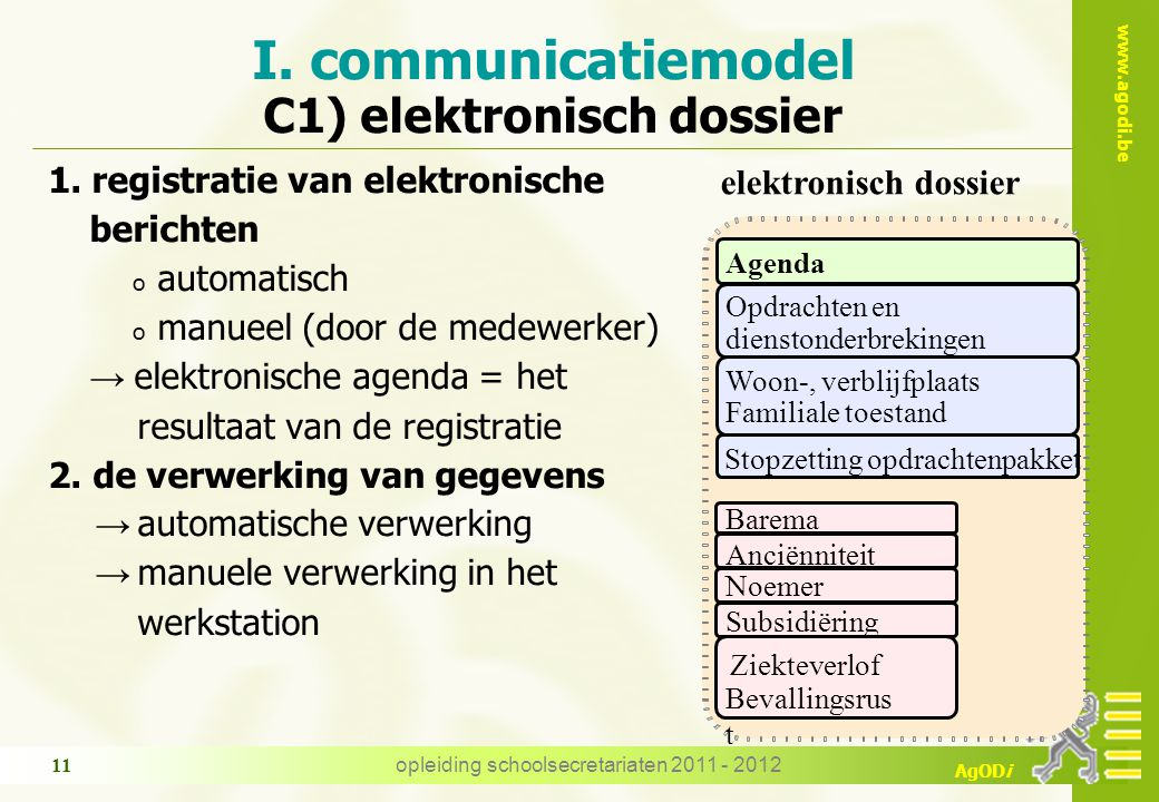 I. communicatiemodel C1) elektronisch dossier
