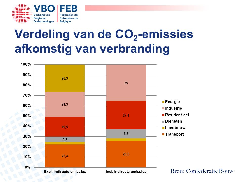 Verdeling van de CO2-emissies afkomstig van verbranding
