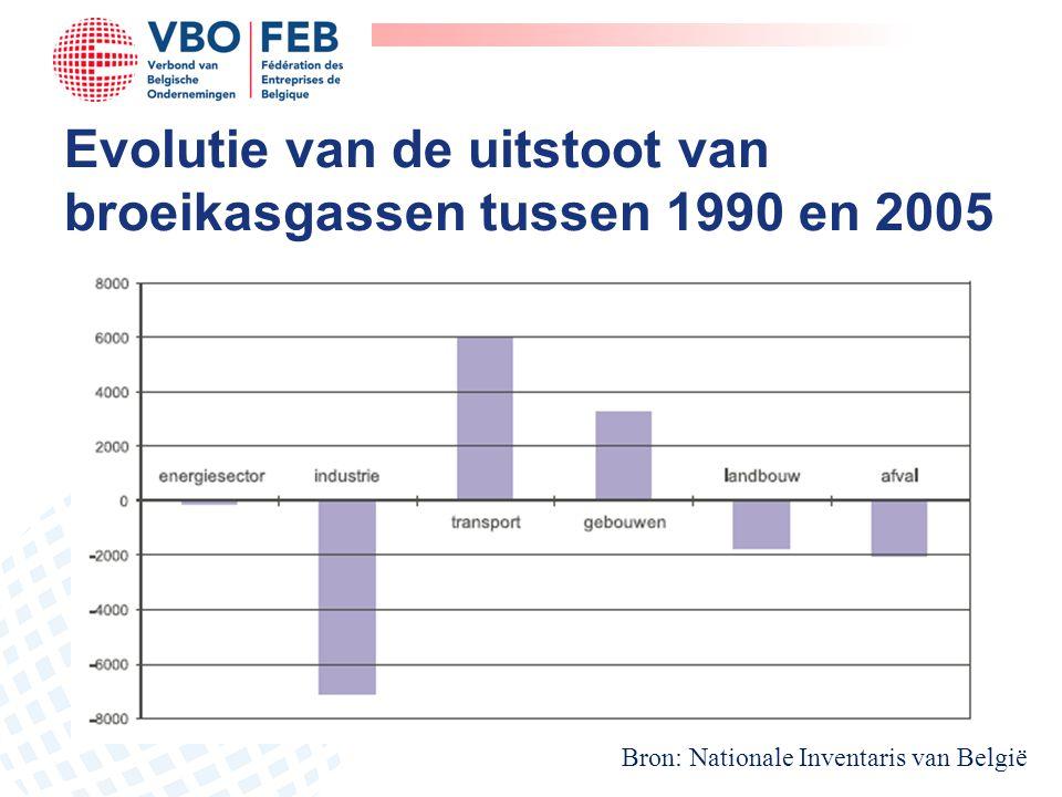 Evolutie van de uitstoot van broeikasgassen tussen 1990 en 2005