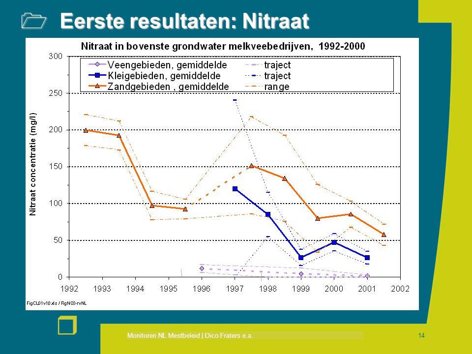Eerste resultaten: Nitraat