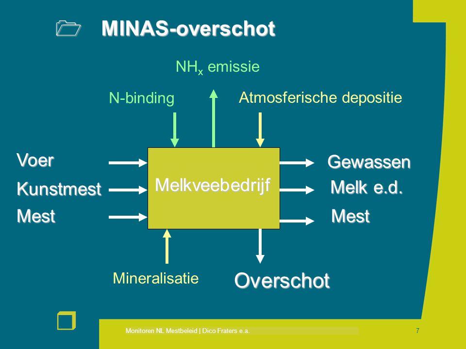 MINAS-overschot Overschot Voer Gewassen Melkveebedrijf Kunstmest