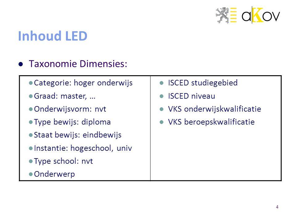 Inhoud LED Taxonomie Dimensies: Categorie: hoger onderwijs