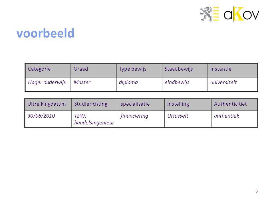 voorbeeld Categorie Graad Type bewijs Staat bewijs Instantie