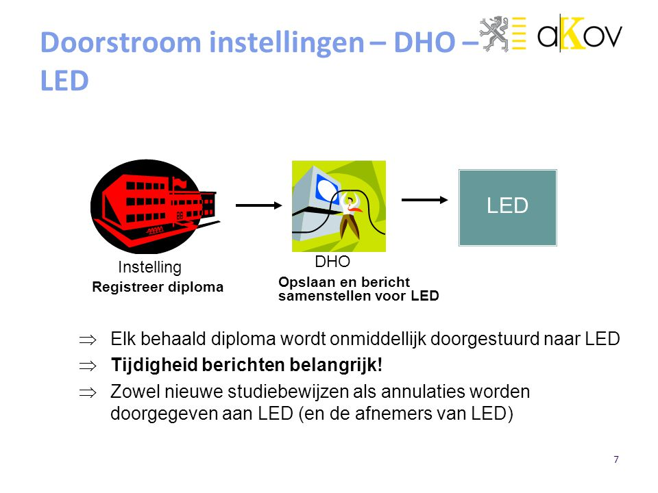 Doorstroom instellingen – DHO – LED