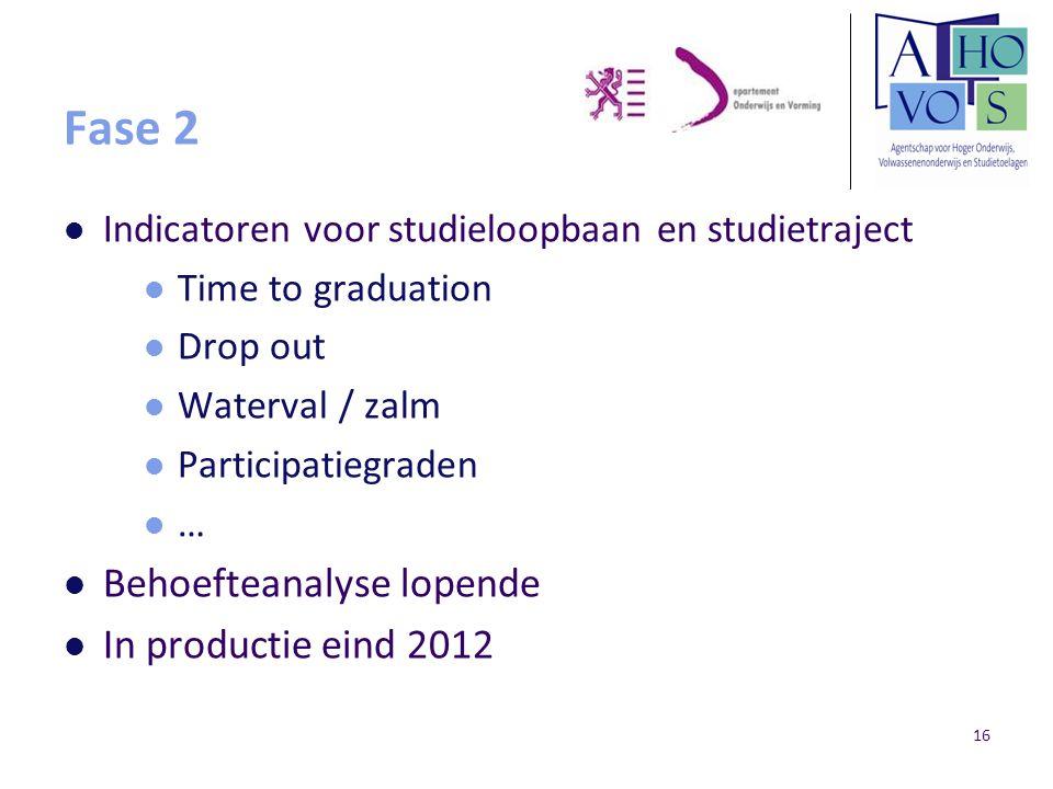 Fase 2 Behoefteanalyse lopende In productie eind 2012
