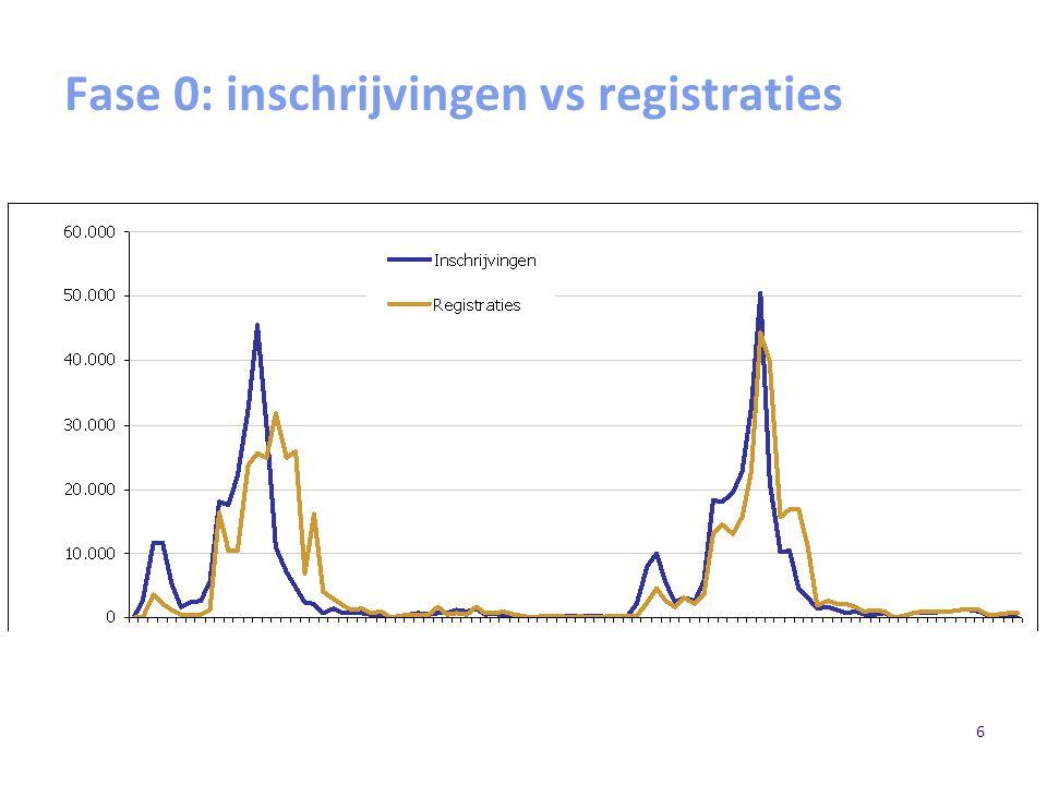 Fase 0: inschrijvingen vs registraties