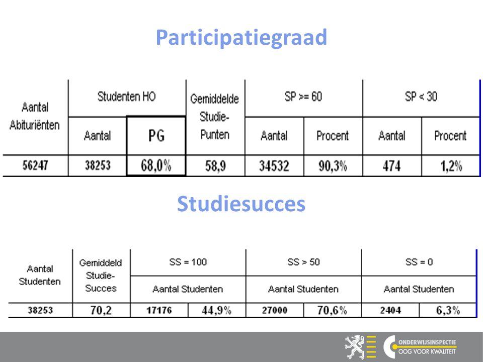 Participatiegraad Studiesucces