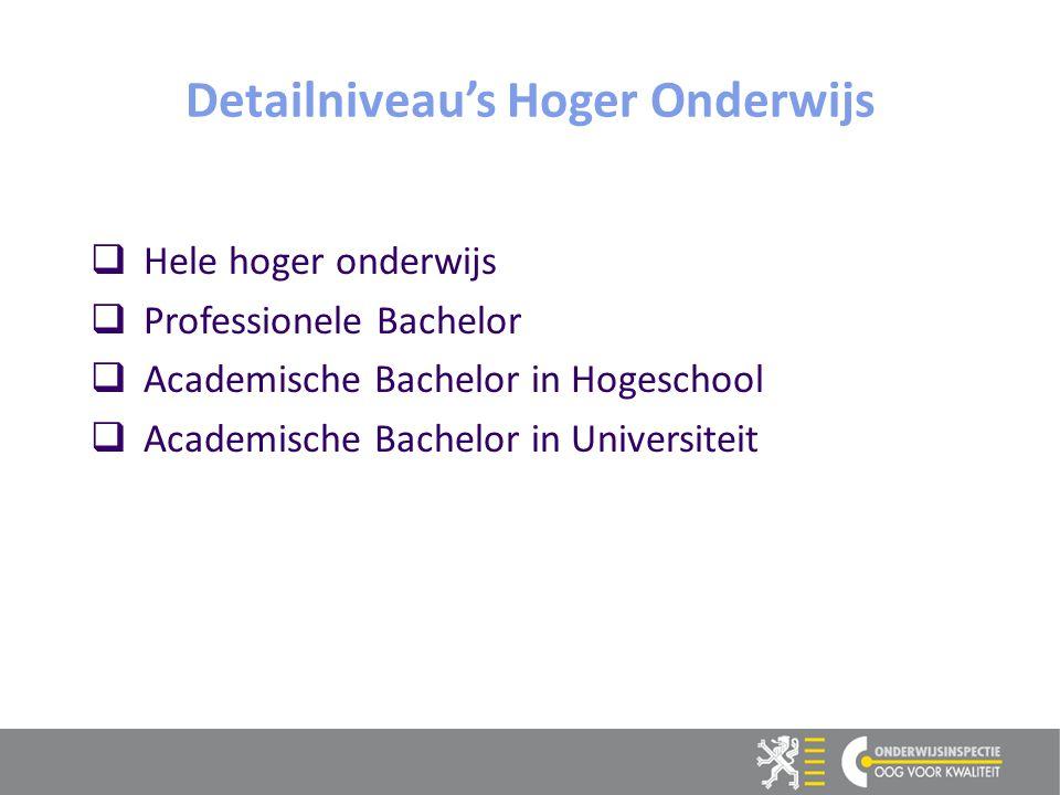 Detailniveau's Hoger Onderwijs