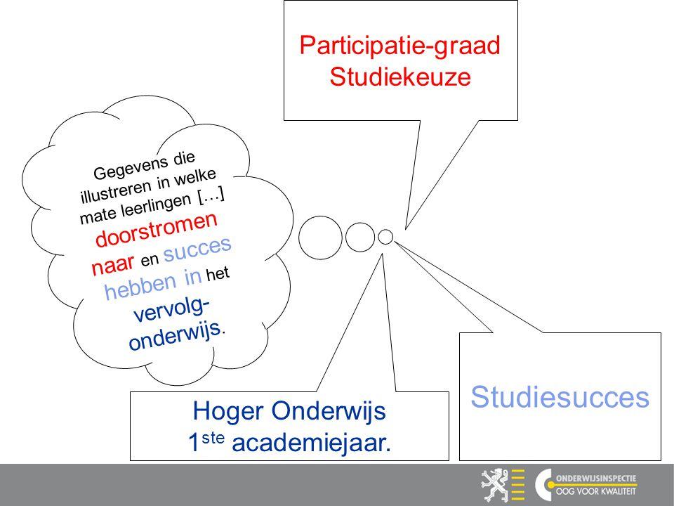 Participatie-graad Studiekeuze