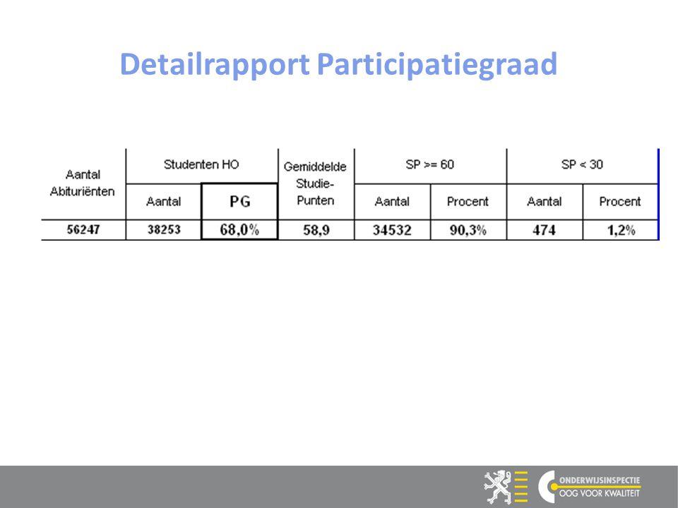 Detailrapport Participatiegraad