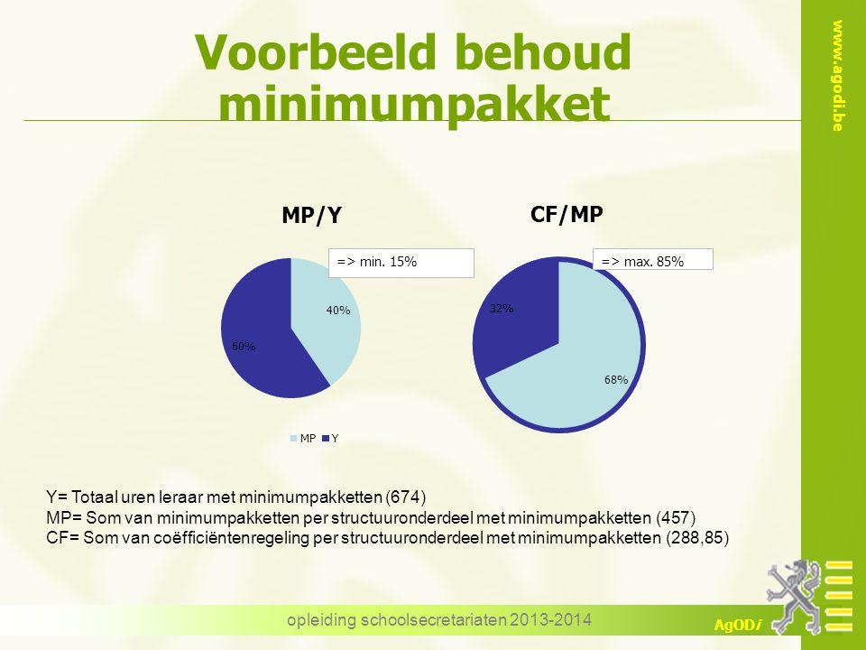 Voorbeeld behoud minimumpakket