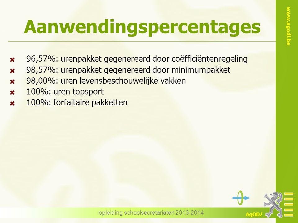 Aanwendingspercentages
