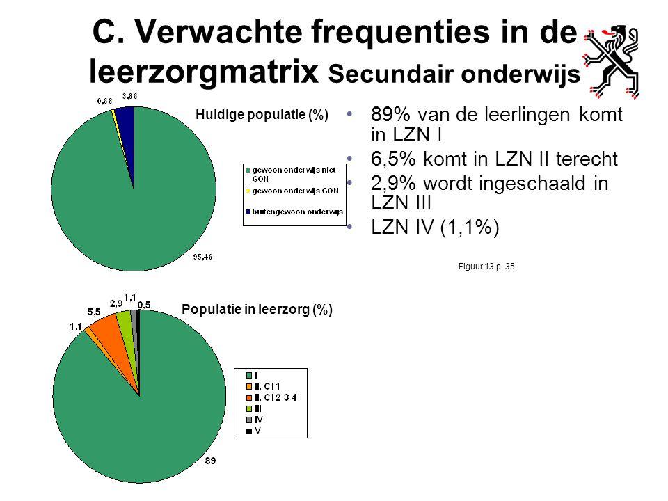 C. Verwachte frequenties in de leerzorgmatrix Secundair onderwijs
