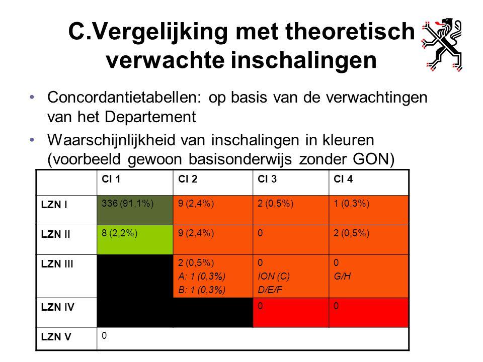 C.Vergelijking met theoretisch verwachte inschalingen