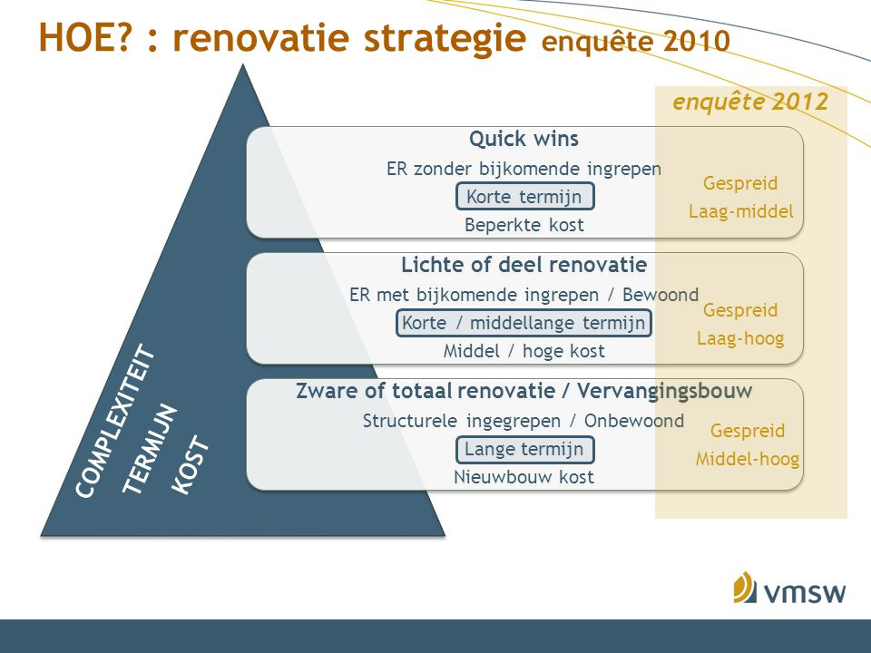 HOE : renovatie strategie enquête 2010