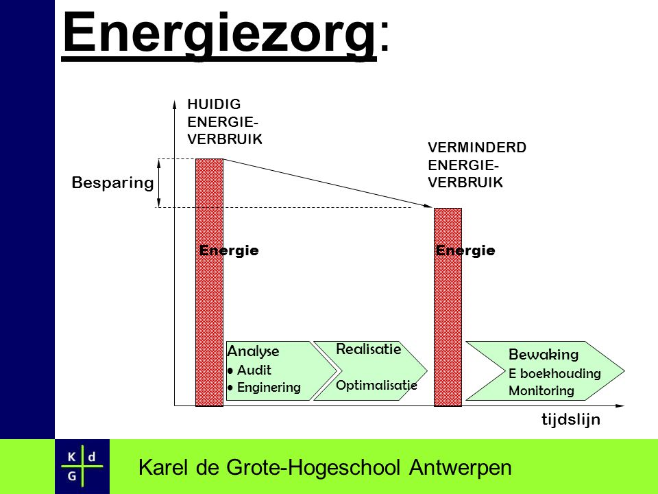 Energiezorg: Karel de Grote-Hogeschool Antwerpen Besparing Analyse