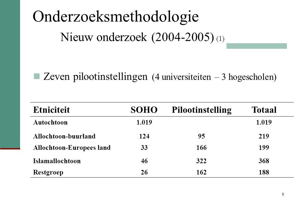 Onderzoeksmethodologie Nieuw onderzoek (2004-2005) (1)