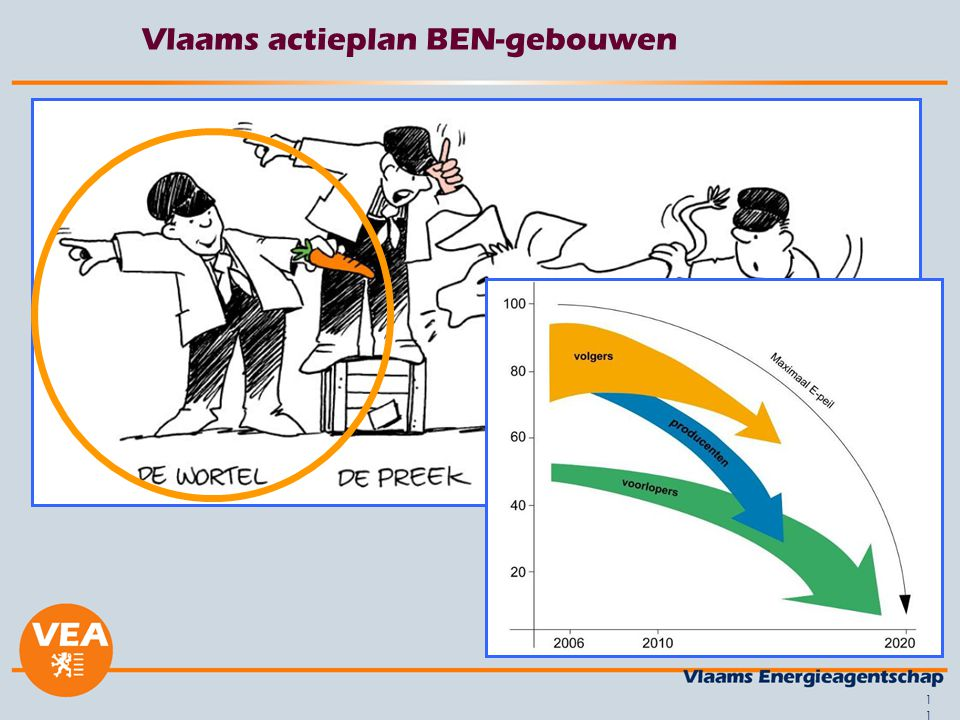 Vlaams actieplan BEN-gebouwen