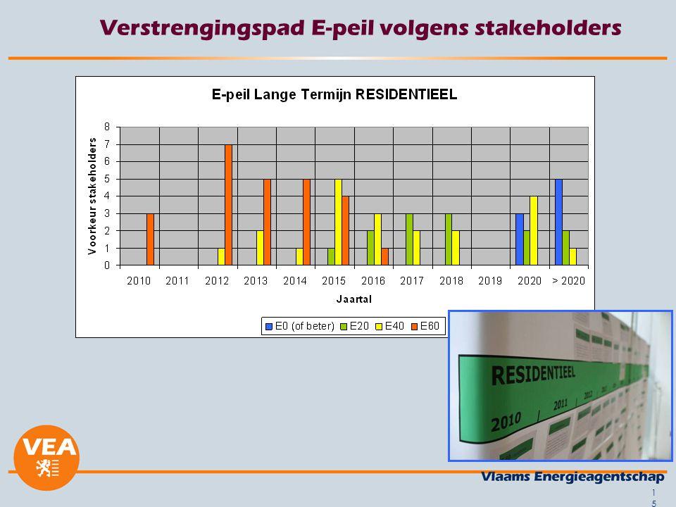 Verstrengingspad E-peil volgens stakeholders