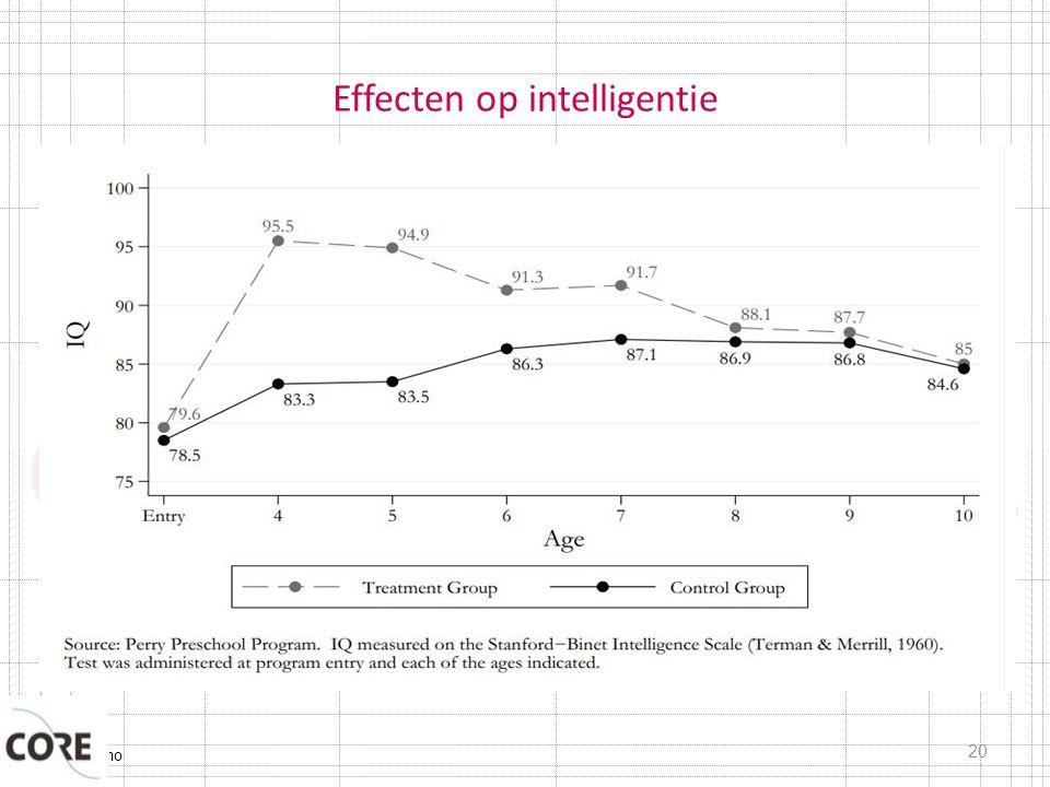 Effecten op intelligentie