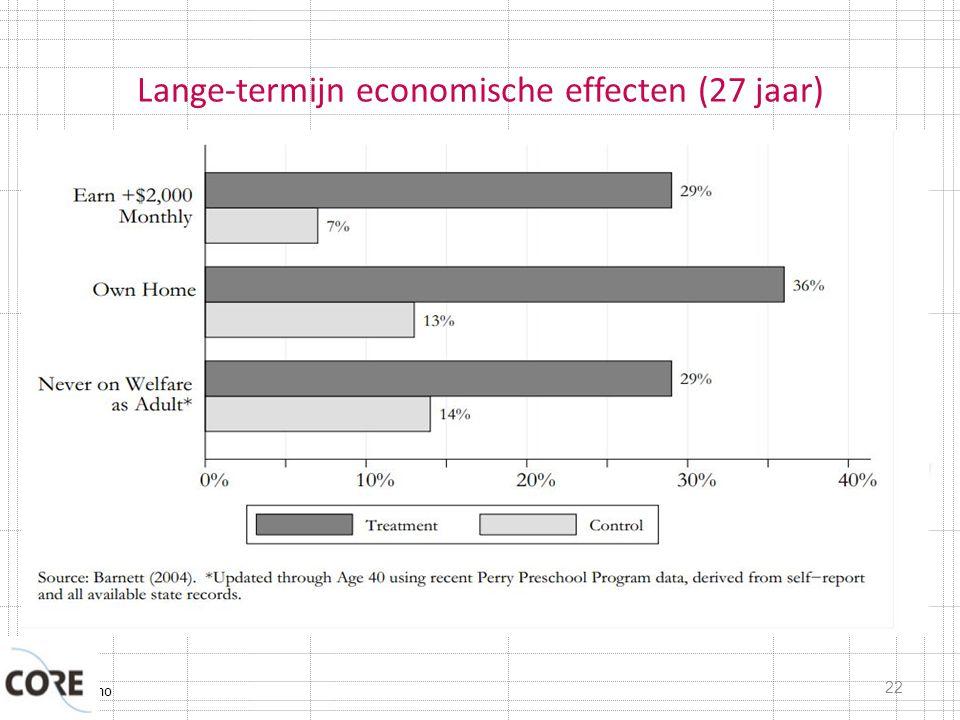 Lange-termijn economische effecten (27 jaar)