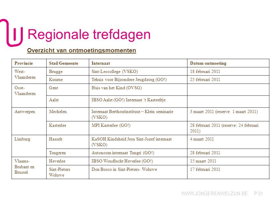 Regionale trefdagen Overzicht van ontmoetingsmomenten Provincie