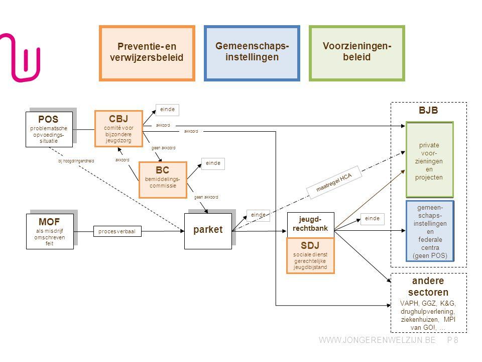Preventie- en verwijzersbeleid Gemeenschaps-instellingen