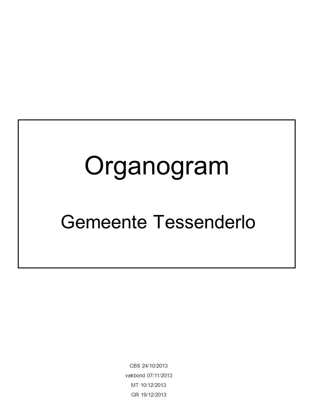 Organogram Gemeente Tessenderlo CBS 24/10/2013 vakbond 07/11/2013