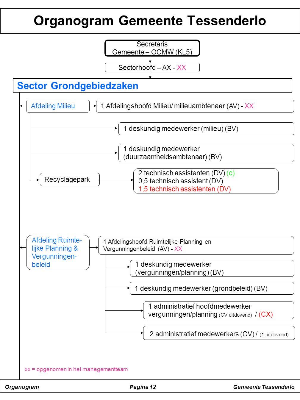 Organogram Gemeente Tessenderlo
