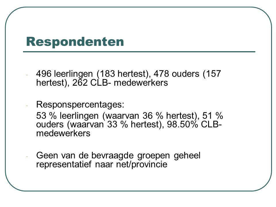 Respondenten 496 leerlingen (183 hertest), 478 ouders (157 hertest), 262 CLB- medewerkers. Responspercentages: