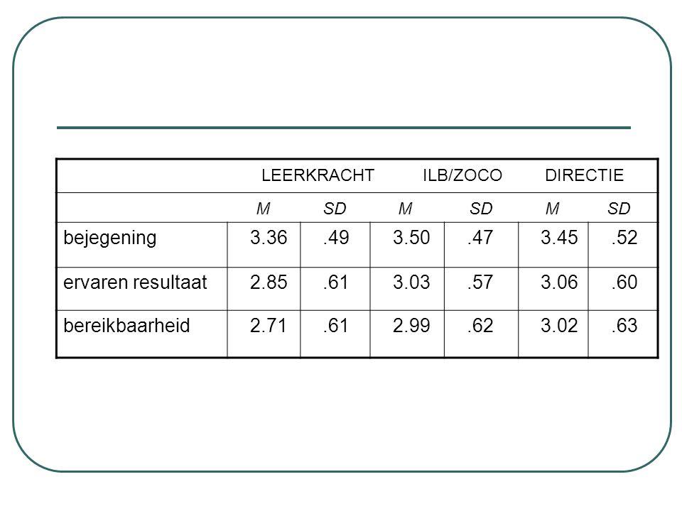 LEERKRACHT ILB/ZOCO DIRECTIE