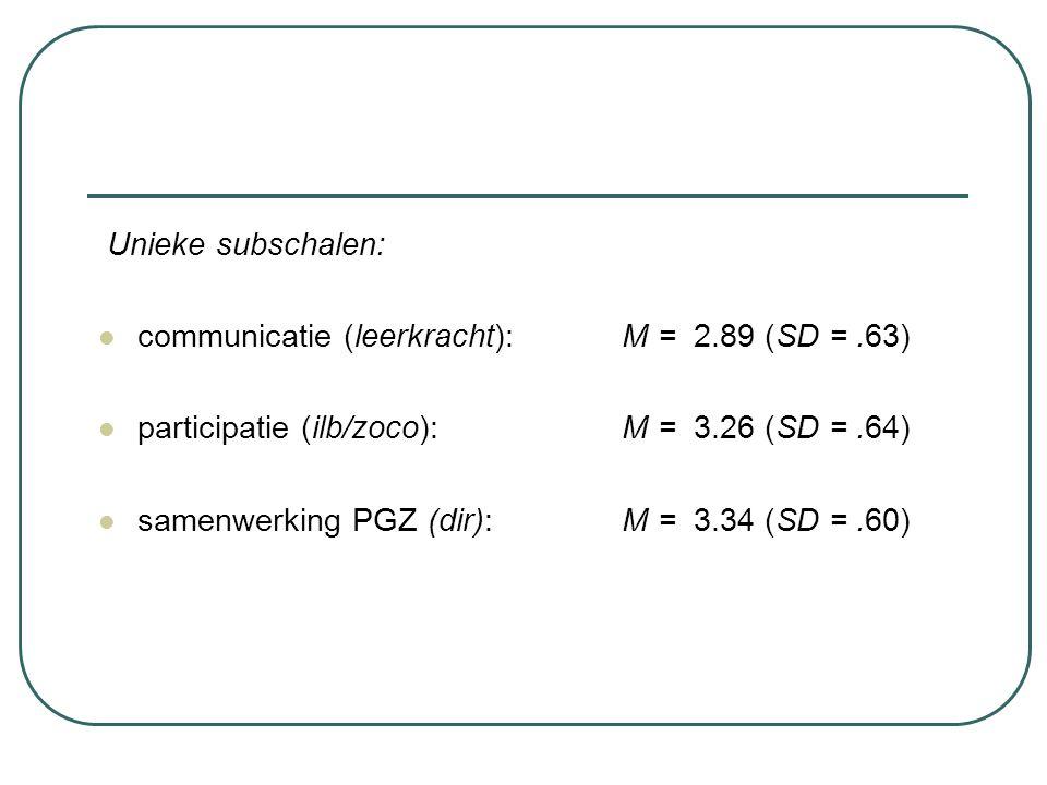 Unieke subschalen: communicatie (leerkracht): M = 2.89 (SD = .63) participatie (ilb/zoco): M = 3.26 (SD = .64)
