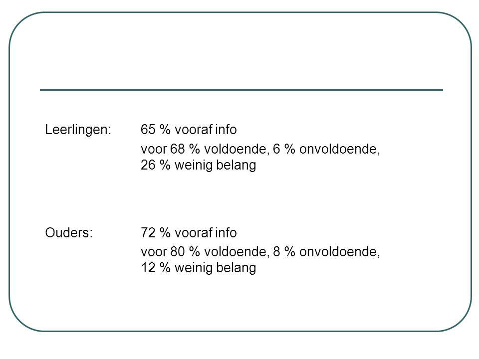 Leerlingen: 65 % vooraf info