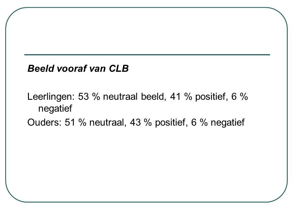 Beeld vooraf van CLB Leerlingen: 53 % neutraal beeld, 41 % positief, 6 % negatief.