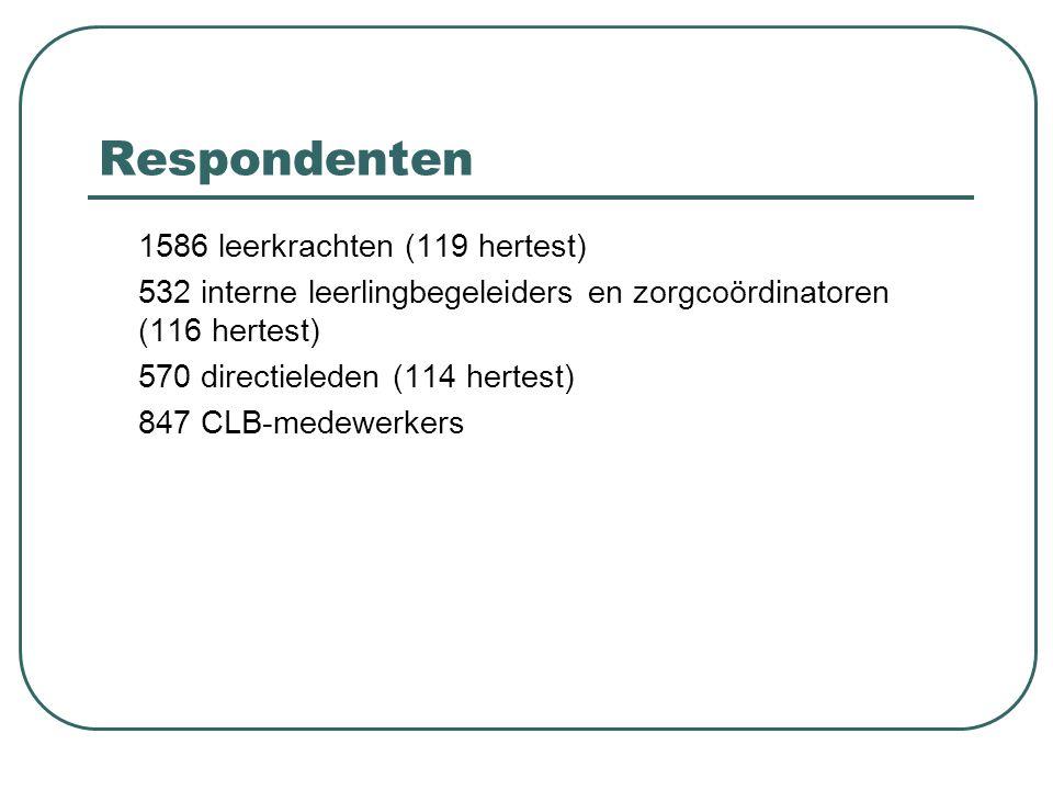 Respondenten 1586 leerkrachten (119 hertest)