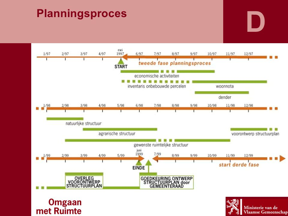 D Planningsproces