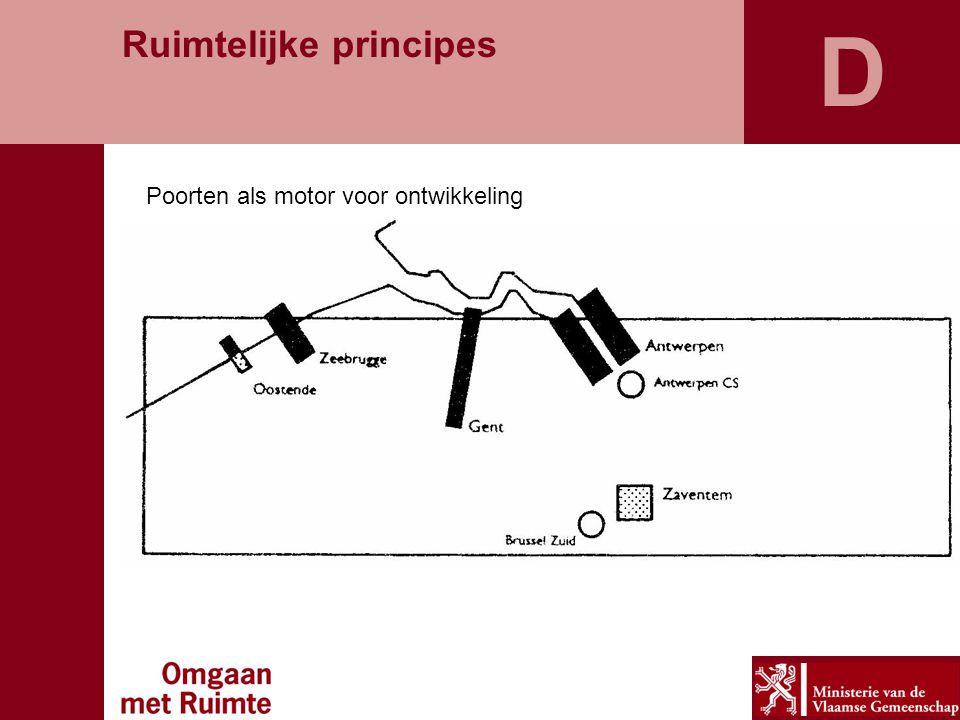 D Ruimtelijke principes Poorten als motor voor ontwikkeling