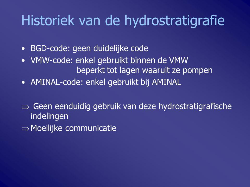 Historiek van de hydrostratigrafie