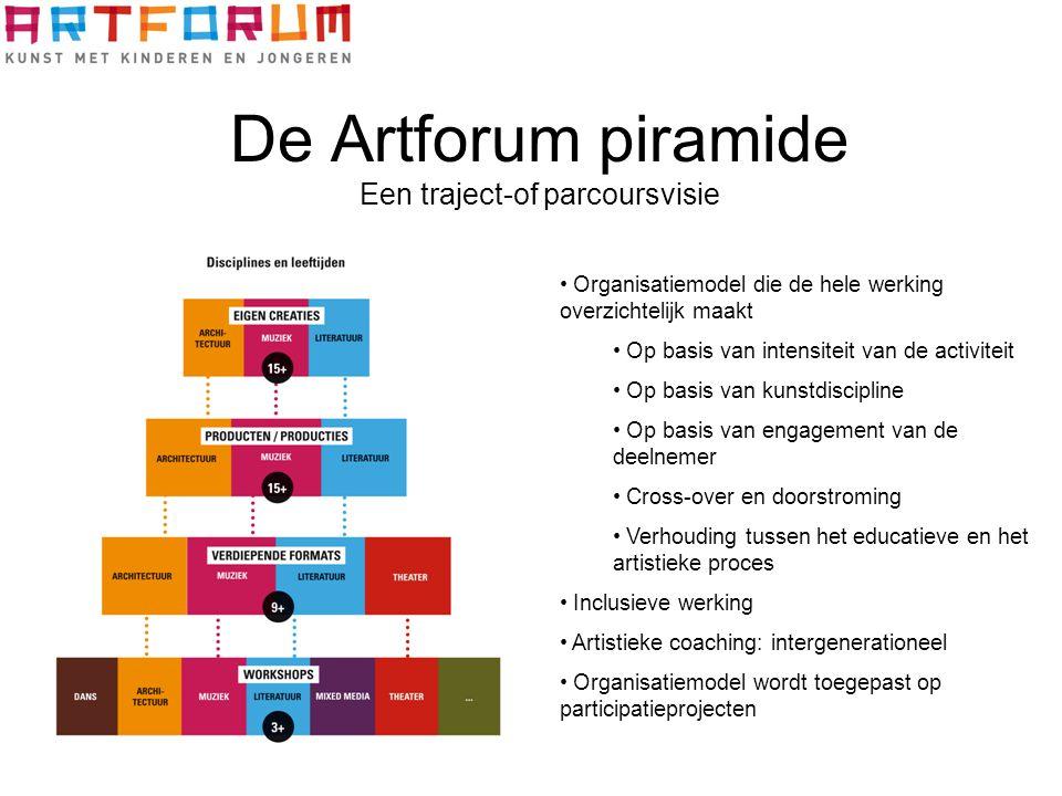 De Artforum piramide Een traject-of parcoursvisie