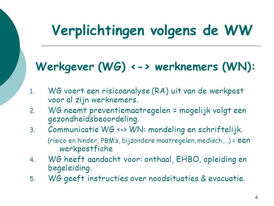 Verplichtingen volgens de WW