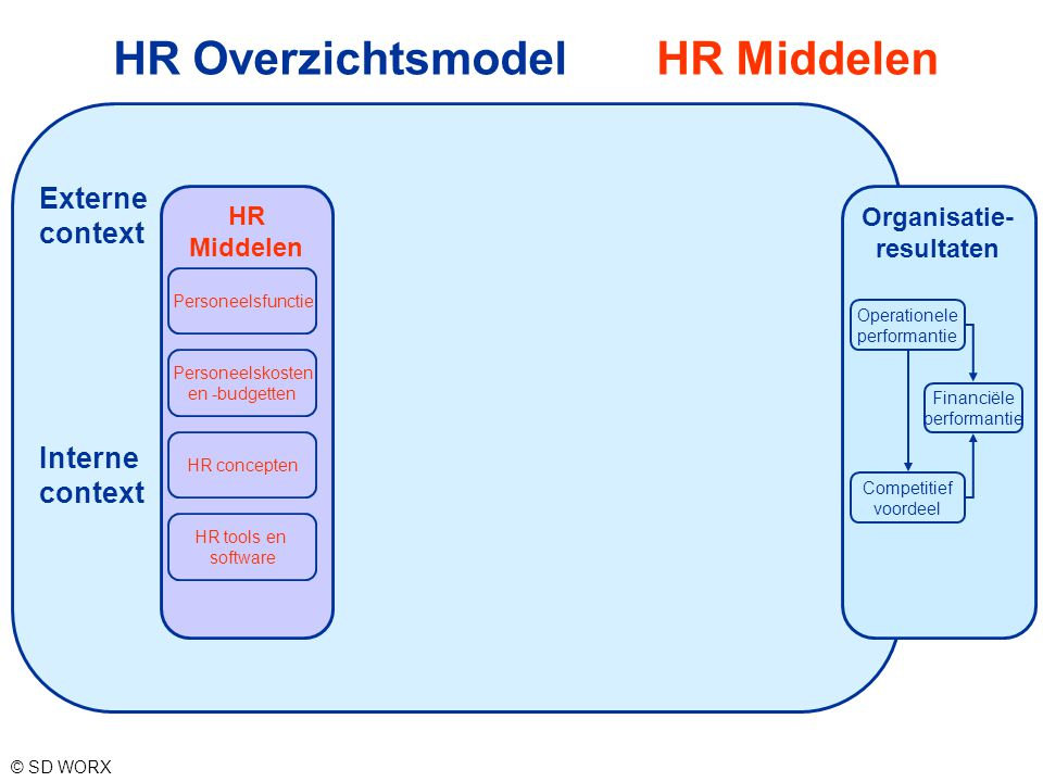 HR Overzichtsmodel HR Middelen