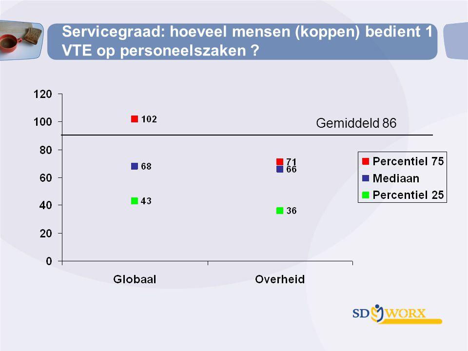 Servicegraad: hoeveel mensen (koppen) bedient 1 VTE op personeelszaken