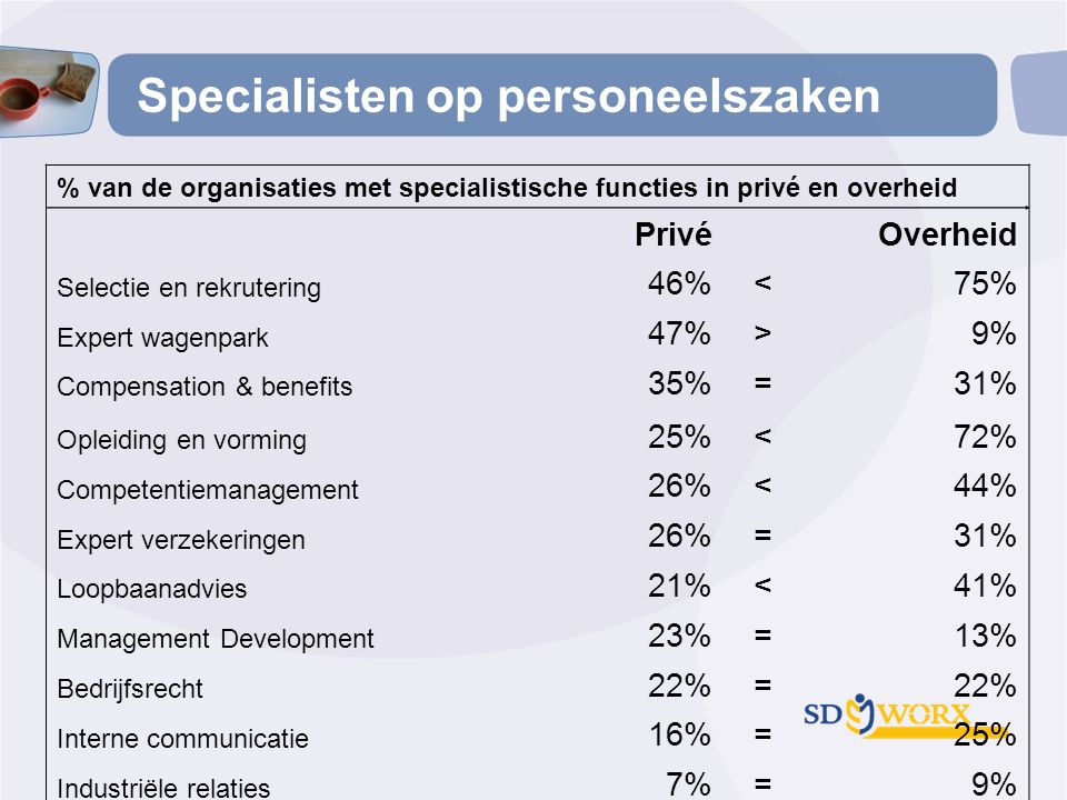 Specialisten op personeelszaken