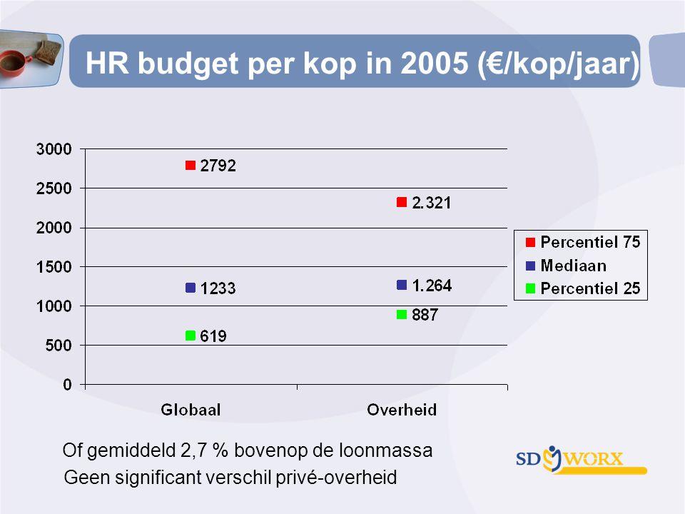 HR budget per kop in 2005 (€/kop/jaar)