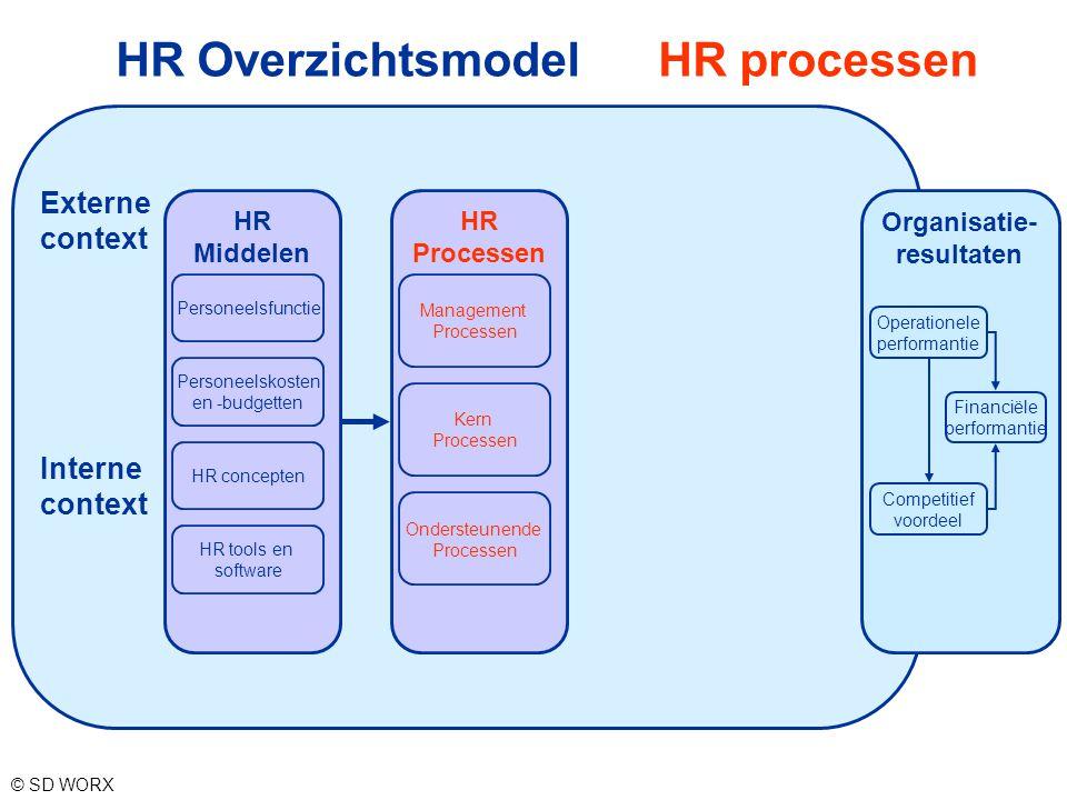 HR Overzichtsmodel HR processen