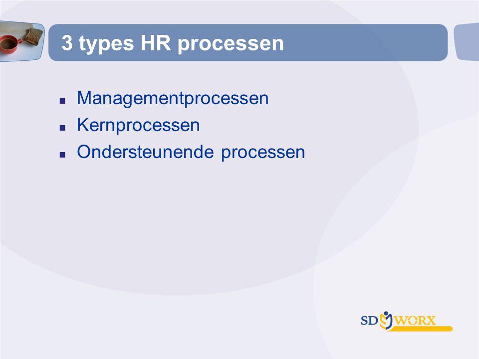 3 types HR processen Managementprocessen Kernprocessen