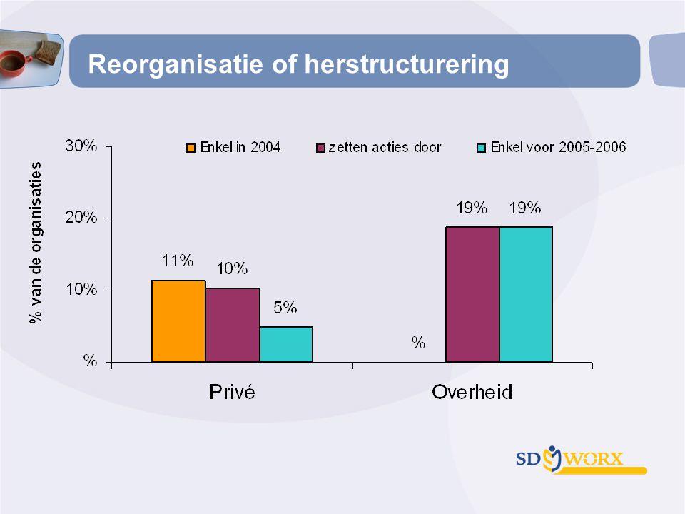 Reorganisatie of herstructurering