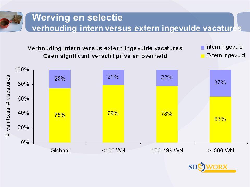 Werving en selectie verhouding intern versus extern ingevulde vacatures