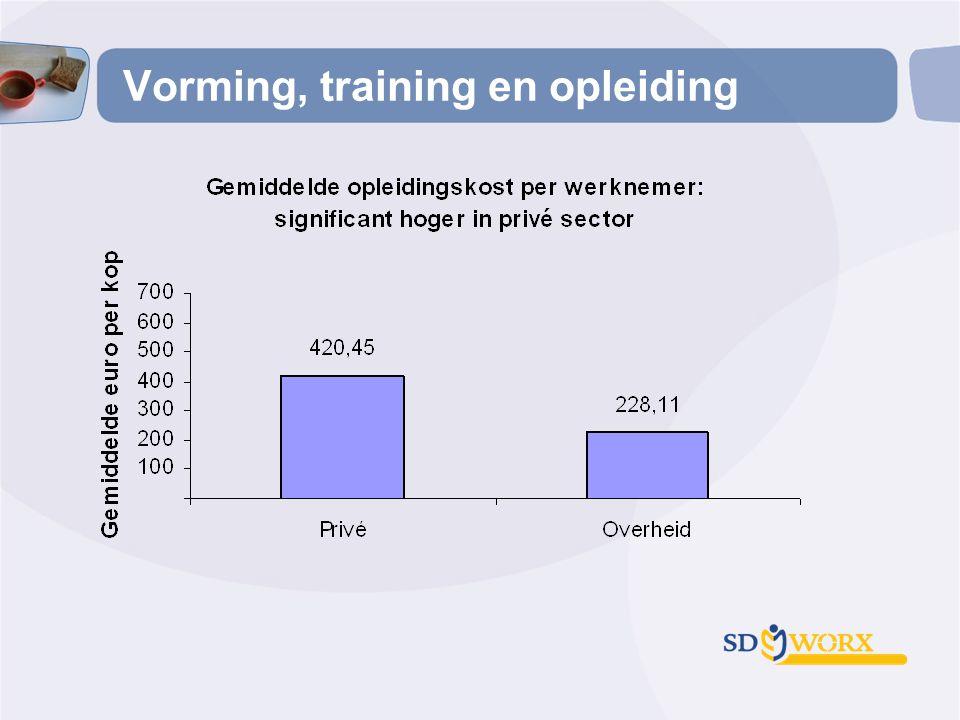Vorming, training en opleiding